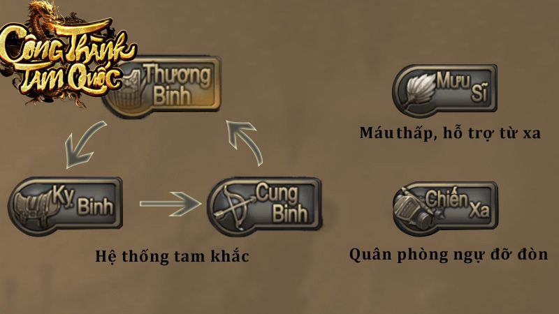 gmo-cong-thanh-tam-quoc-cho-phep-game-thu-moc-lop 4